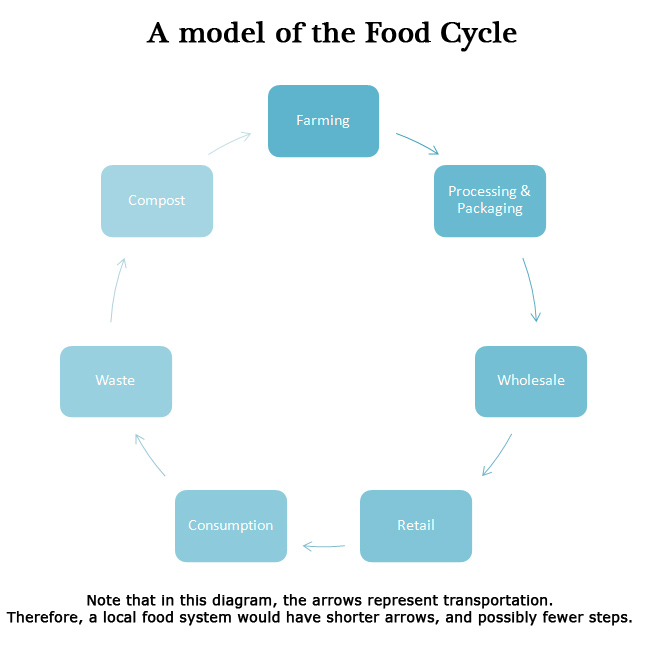 Food Production System In Restaurant