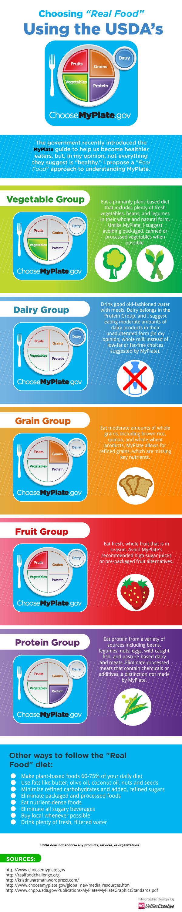 A Real Food Guide To Myplate Infographic on Myplate Graphic