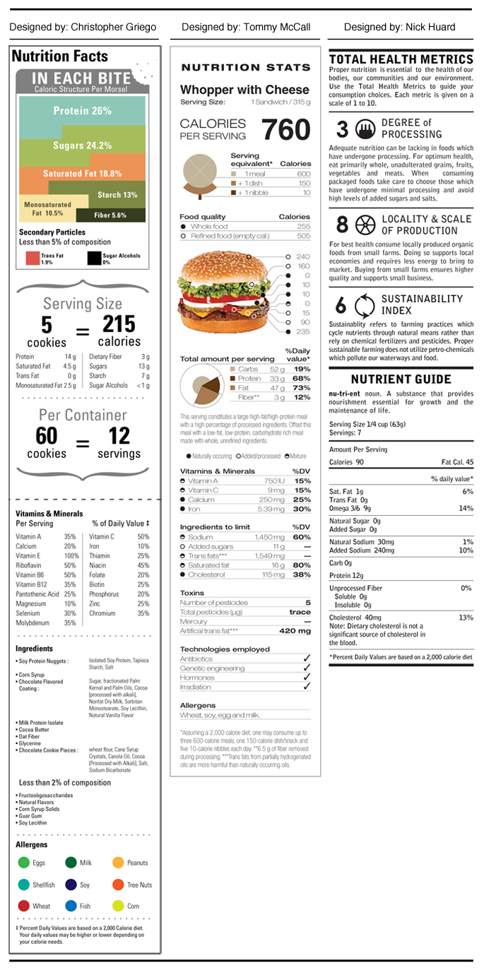 A Nutritional Facts Label For The People By The People
