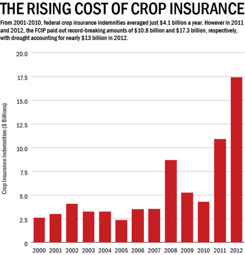 crop loss graph-thumb-500x520-12078