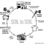 Fibershed-soil-to-soil