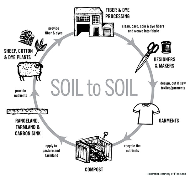 Soil to soil sweaters investing in local wool civil eats for Soil life cycle