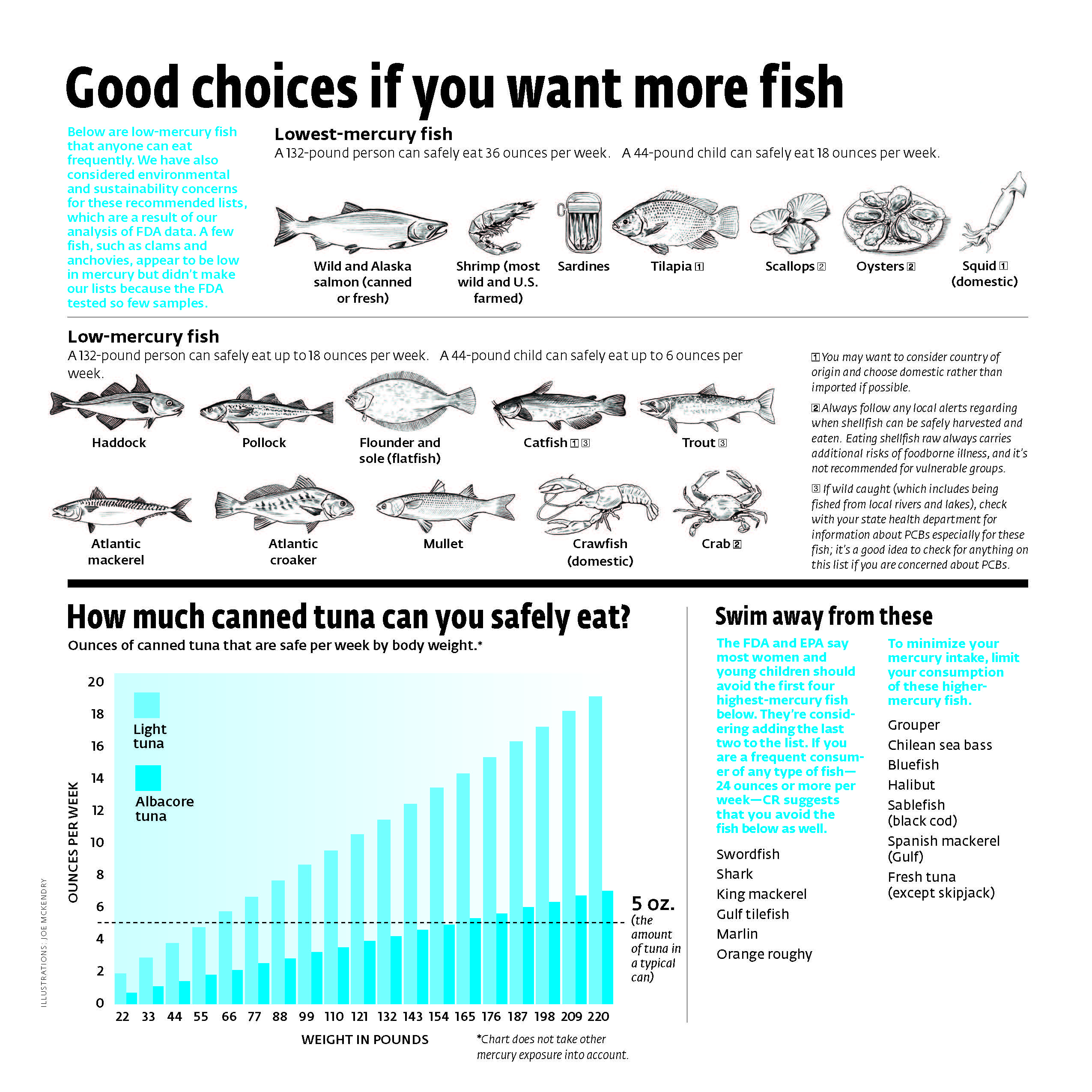 Pregnant here s why that tuna sandwich might be a bad for Mercury levels in fish chart