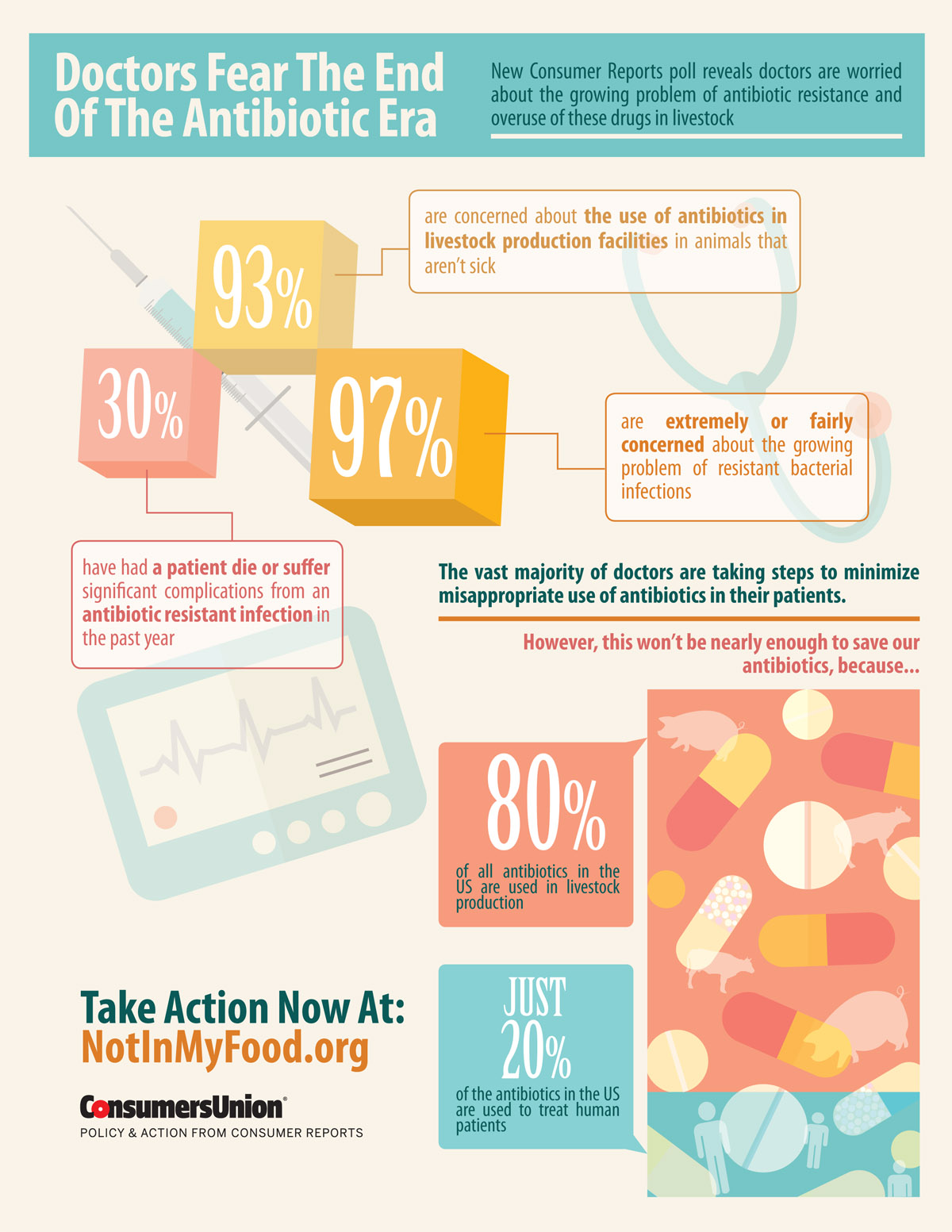 Poll 9 Out Of 10 Doctors Concerned About Antibiotics In
