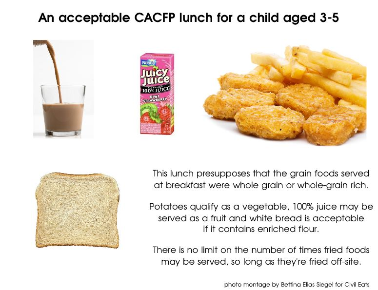 CACFP Lunch Revised