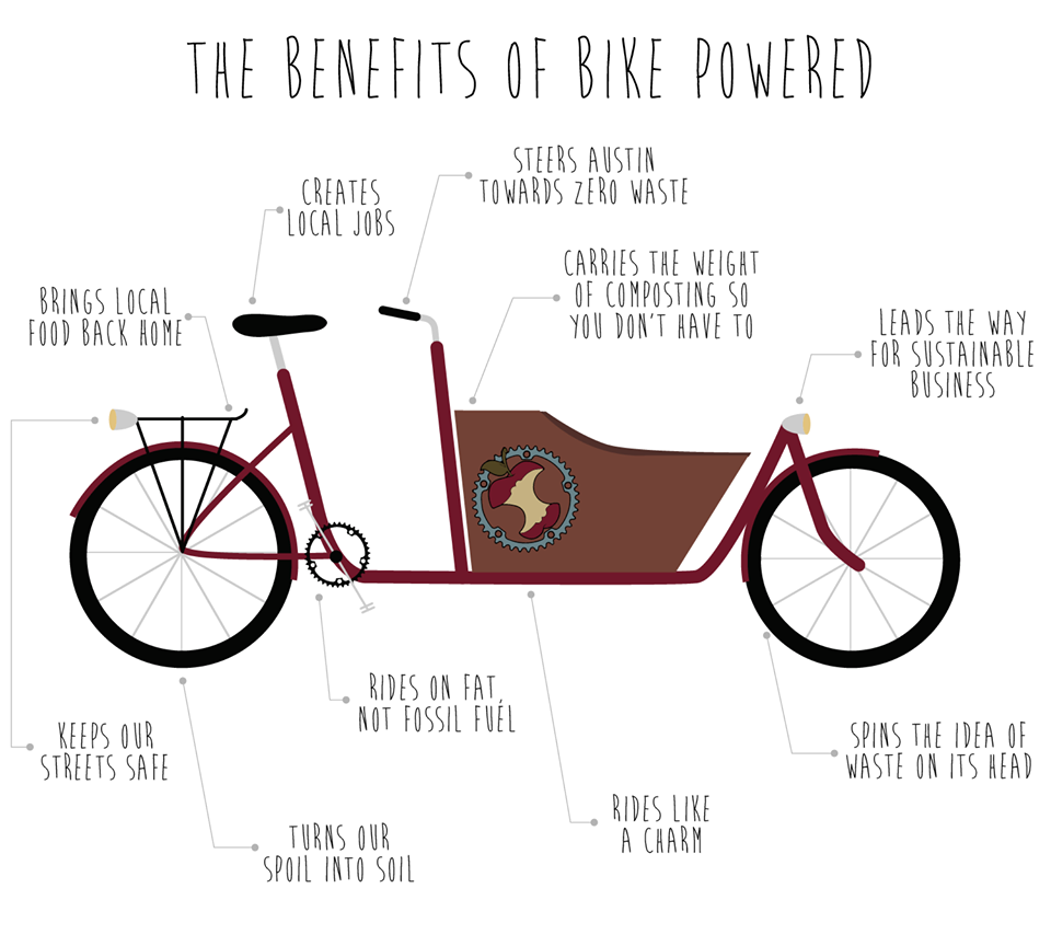 The Benefits of Bike-Powered Community Composting