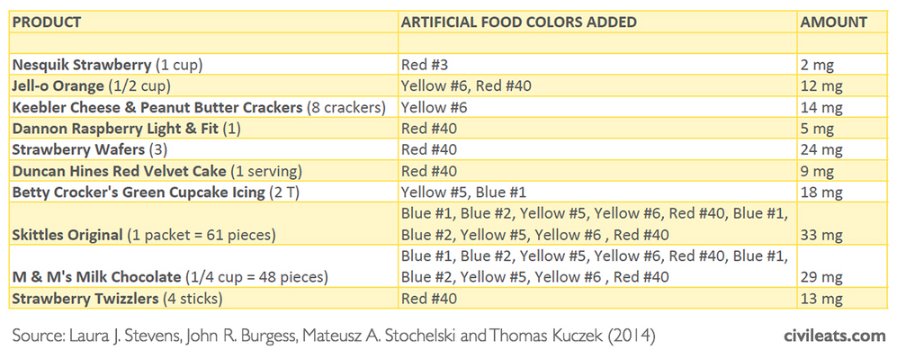 What You Need To Know About Artificial Food Coloring PhaseOuts