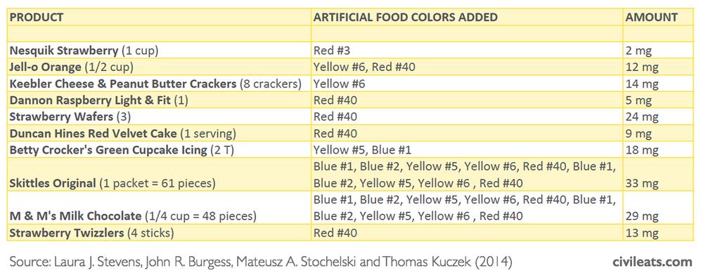 Food Color Amount Chart - Civil Eats