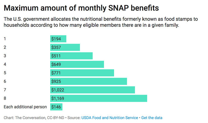 Maximum amount of monthly SNAP benefits