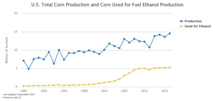 US Total Corn Production and Corn Used for Fuel Ethanol Production