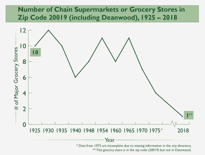 The area for zip code 20019, which contains numerous neighborhoods, has steadily lost grocery stores over recent decades. (Image credit: Cay Leytham-Powell/SAPIENS)