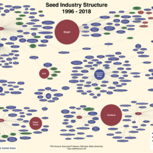 a chart showing the seed industry monopoly in 2018