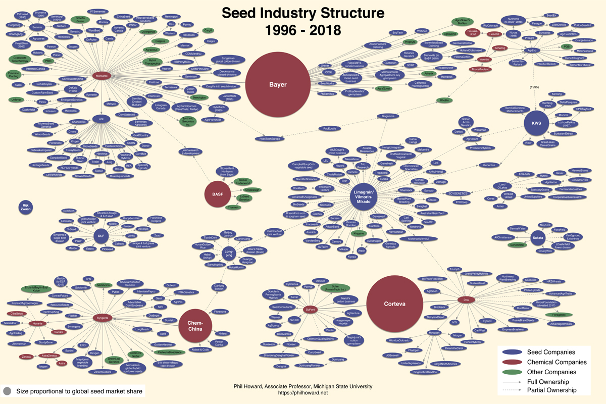 The Sobering Details Behind the Latest Seed Monopoly Chart | Civil Eats