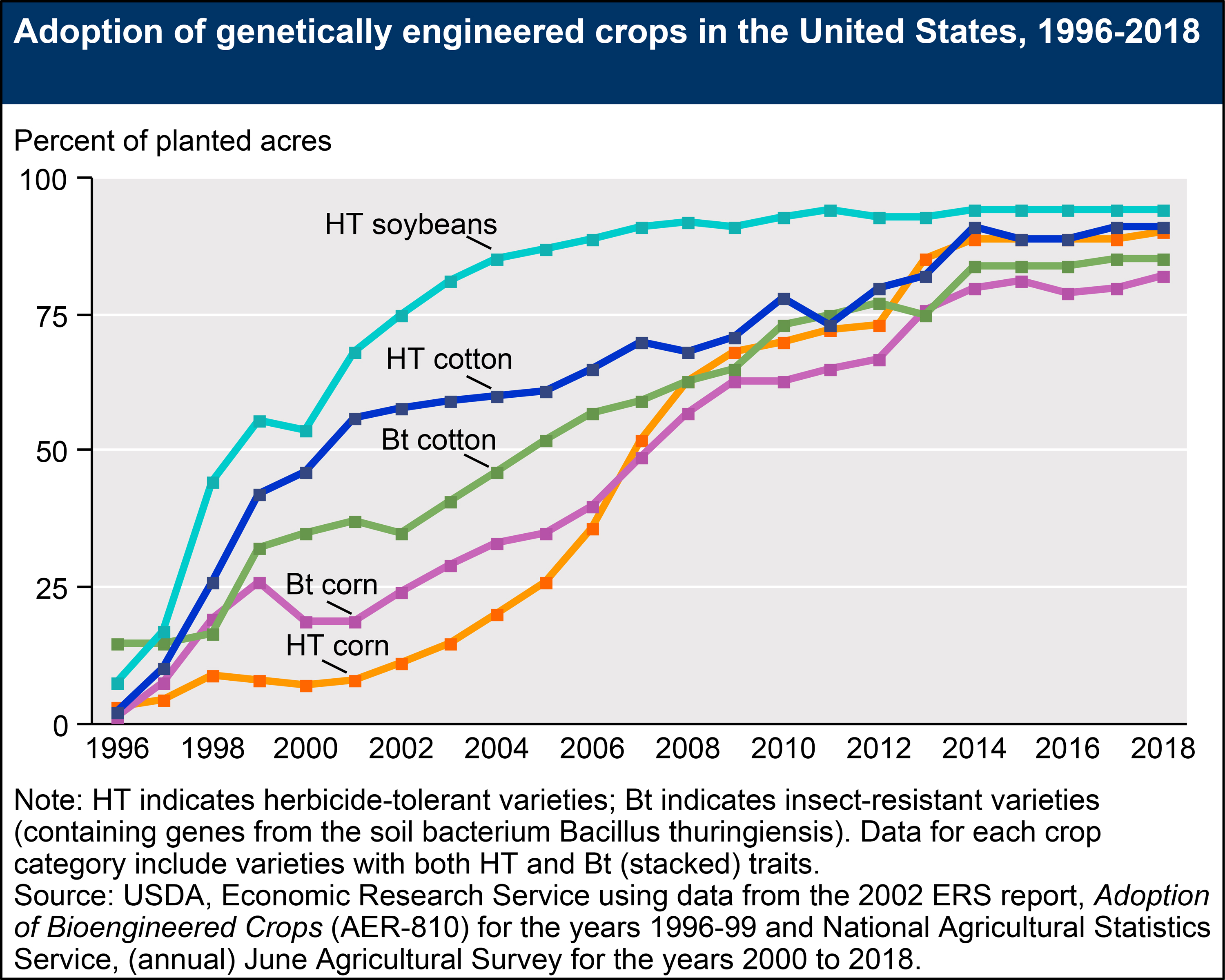 A Decade of Pesticides, GMOs, and Alternatives to Chemical-Intensive