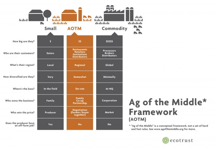 Ag of the Middle framework from Ecotrust