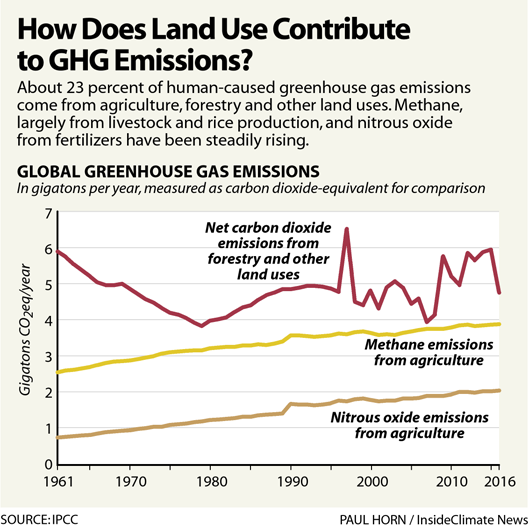 chart asking how does land use contribute to ghg emissions