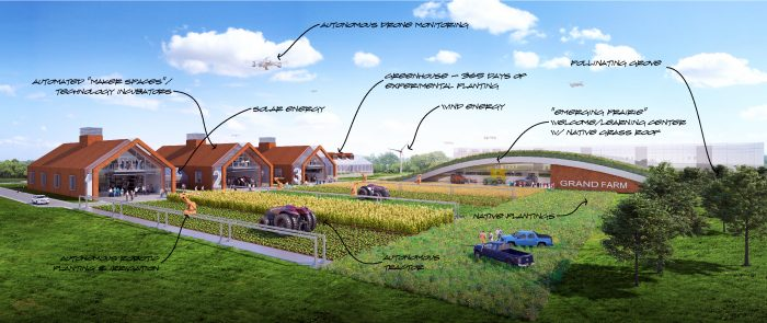 An annotated rendering of Grand Farm, including autonomous drone monitoring, a learning center, and autonomous tractors.