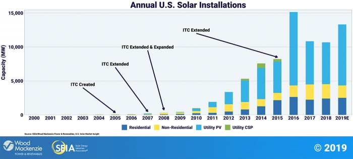 chart showing the annual growth of US solar installations