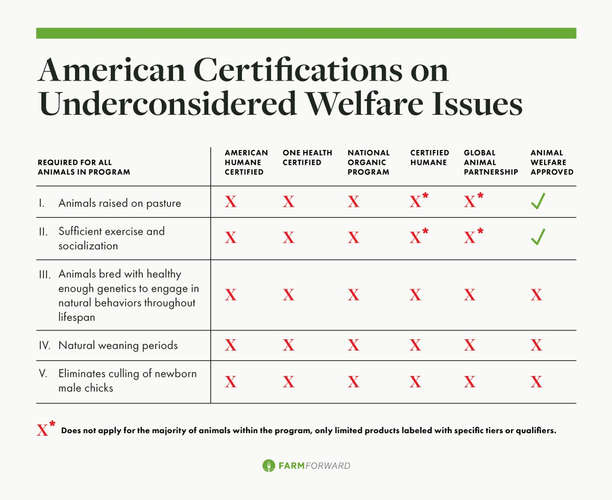 Figure: Animal Certifications on Underconsidered Welfare Issues. (Chart courtesy of Farm Forward)