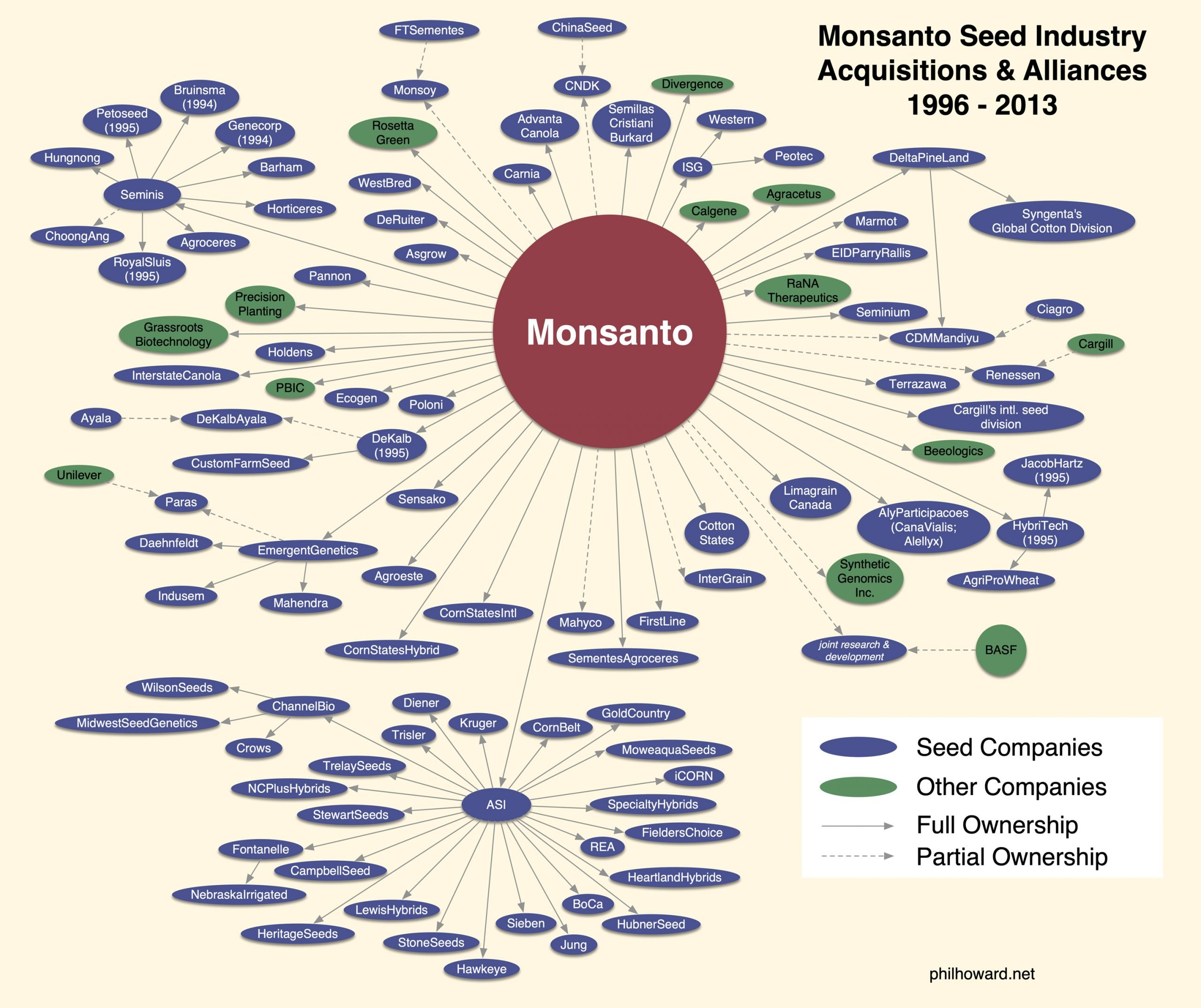 Between 1996 and 2013 Monsanto acquired more than 70 seed companies, before the firm was itself acquired by competing seed/chemical firm Bayer in 2018. (Image credit: Philip Howard)